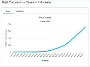 Perkembangan corona di Indonesia