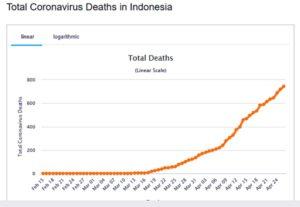 Kematian akibat virus Corona di Indonesia